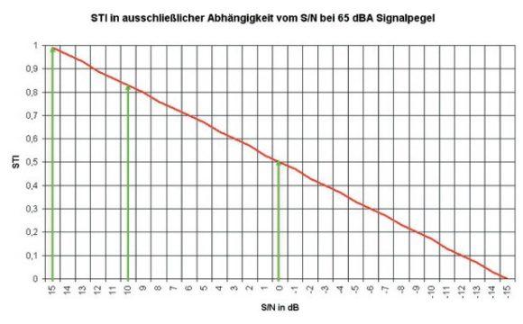 STI-Wert in ausschließlicher Abhängigkeit vom Störabstand