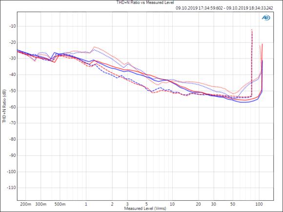 THD+N-Werte der Endstufe im 500-W-Modus, aufgetragen über der Ausgangsspannung für 1 kHz (durchgezogen), 100 Hz (gestrichelt) und 6,3 kHz (gepunktet)