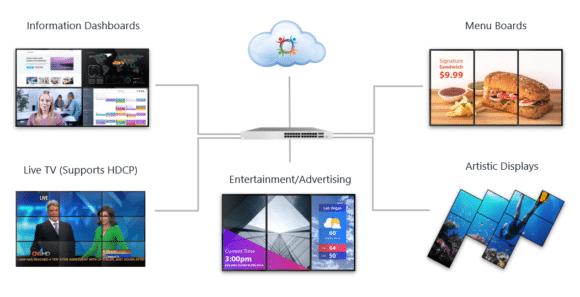 Userful Visuell Networking Platform