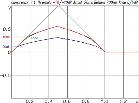 Compressor-Funktion für ein Signal mit einem Pegelverlauf entsprechend der grauen Kurve. Beim Erreichen der Threshold-Werte von –10 oder –20 dB setzt der Compressor ein und reduziert den Pegelanstieg