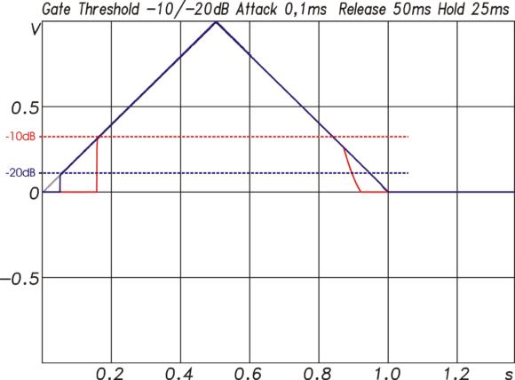 Gate-Funktion für ein Signal mit einem Pegelverlauf entsprechend der grauen Kurve