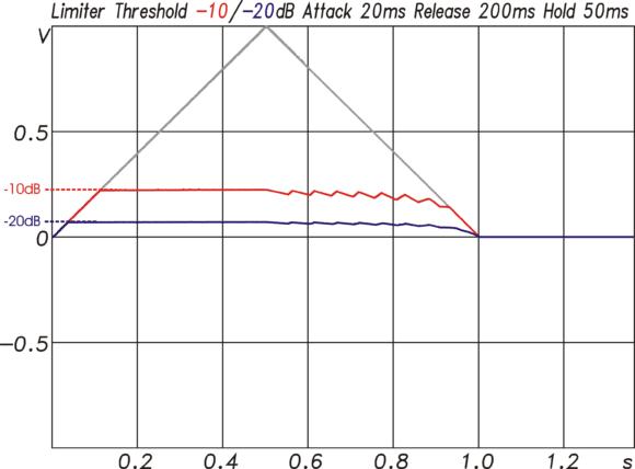 Limiter-Funktion für ein Signal mit einem Pegelverlauf entsprechend der grauen Kurve. Beim erreichen der Threshold Werte von –10 oder –20 dB begrenzt der Limiter im Vergleich zum Compressor den Pegelanstieg hart
