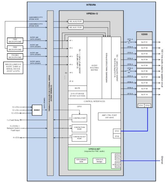 Blockschaltbild einer Integra mit VIPeDIA-12 router, V2000 Amplifier frame, VIPe-DIA-net-Karte und Termination Board