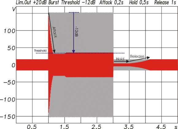 Limiter-Funktion in den Ausgängen dargestellt anhand eines Signals mit einem +20-dB-Pegelsprung von 1–3 s