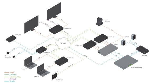 Beispielkonfiguration einer Konferenzraumanwendung mit Atlona OmniStream