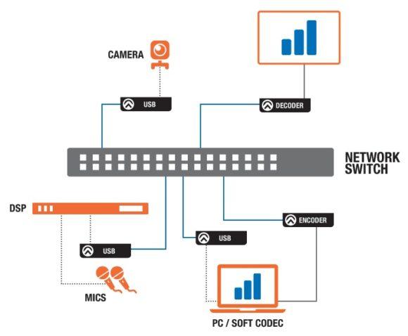 Skizze einer USB-Integration in Atlona OmniStream