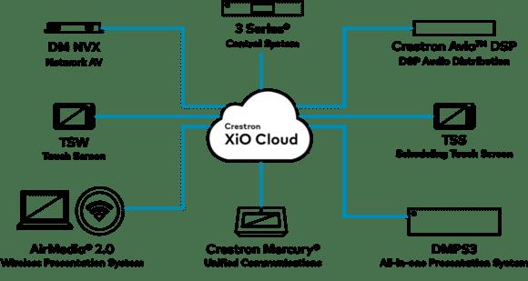 Übersicht der derzeit mit der xIOCloud kompatiblen Crestron Endgeräte