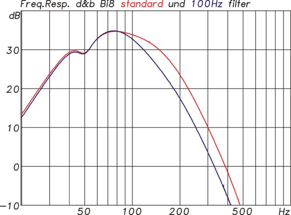 Filterfunktionen im Controller im Standardmodus (rt) und im 100-Hz-modus (bl) mit einer tieferen Eckfrequenz