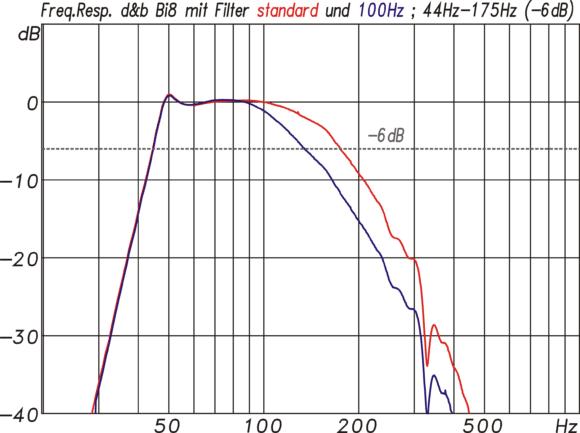 Frequenzgang des Bi8 im Standardmodus (rt) und im 100-Hz-modus (bl)