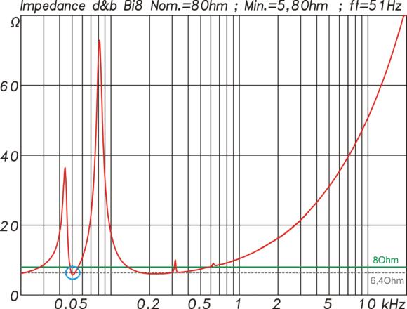 Impedanzkurve des Bi8