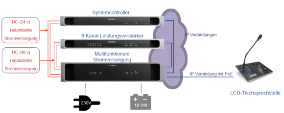 Schema Stromversorgung und Signalübertragung