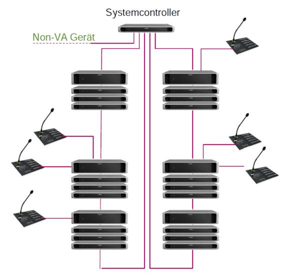 Schema Netzwerkschaltung dezentrales Praesensa System