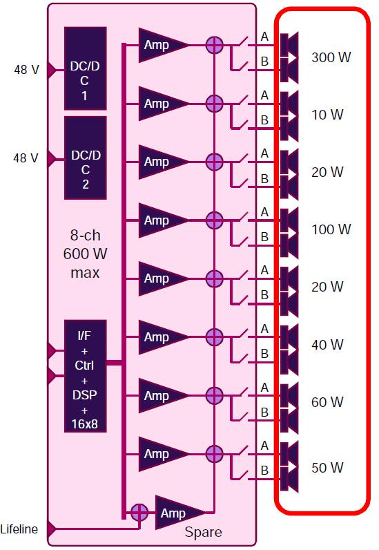 Blockschaltbild des Verstärkers
