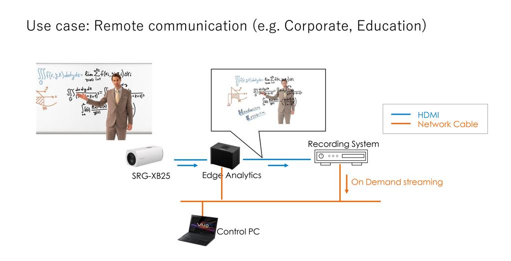 Diagramm Fernkommunikation in Unternehmen/Bildungseinrichtungen