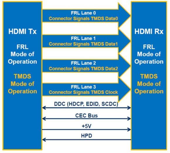 Diagramm Rückwärtskompatibilität HDMI 2.1