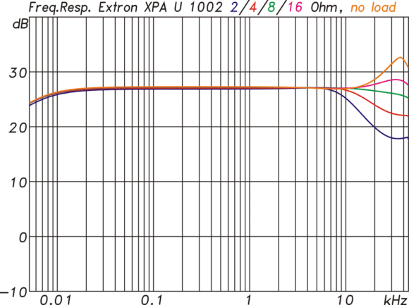 Messung Frequenzgänge