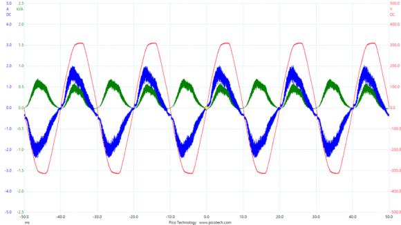 Messkurve von Netzspannung, Netzstrom und Leistungsaufnahme