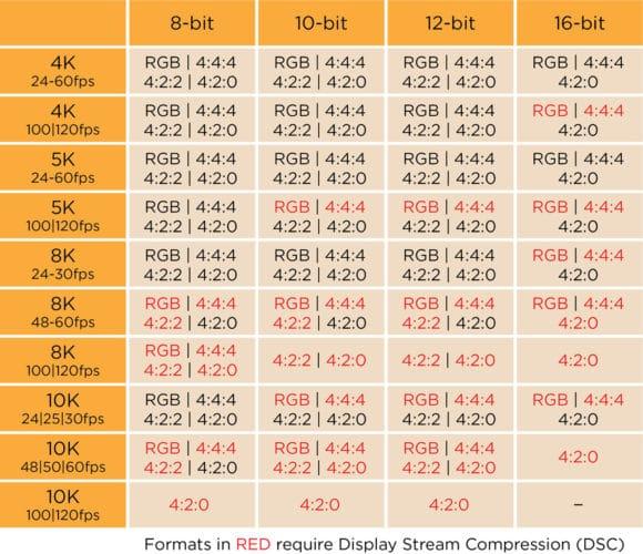 Tabelle von Farbuntertastungen