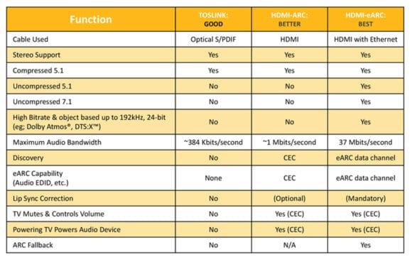 Tabelle Funktionsvergleich der Datenkanäle