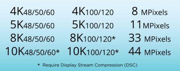 Unterstützte Bildformate in HDMI 2.1.