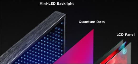 Vergleich von Mini-LED Backlight, Quantum Dots und LCD-Panel