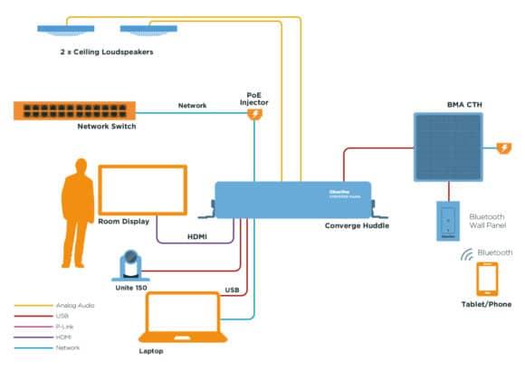 Diagramm Anwendungsbeispiel