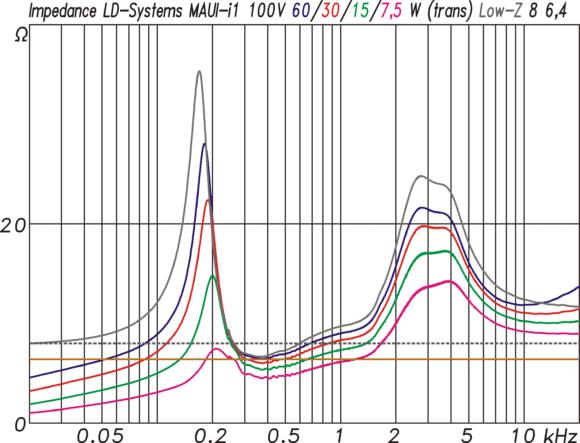 LD-Systems MAUI i1 mpedanzkurven im 100V-Modus