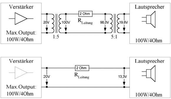 LD-Systems MAUI i1 Leitungsverluste