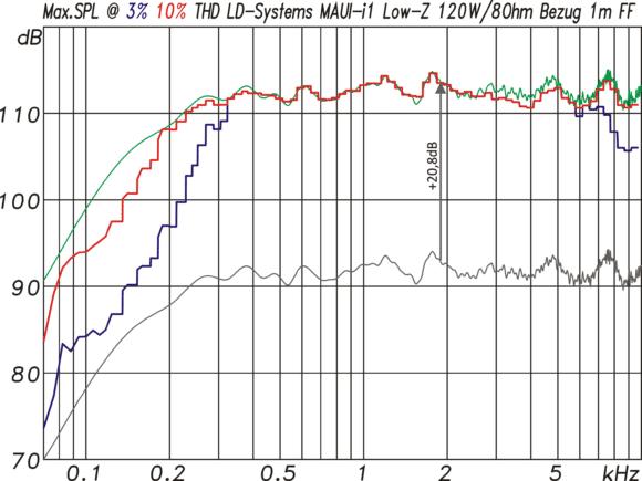 LD-Systems MAUI i1 Maximalpegelmessung mit Sinusburstsignalen
