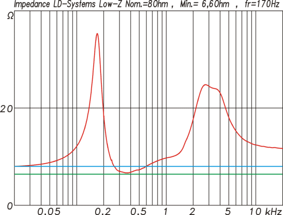 Messung LD-Systems MAUI i1