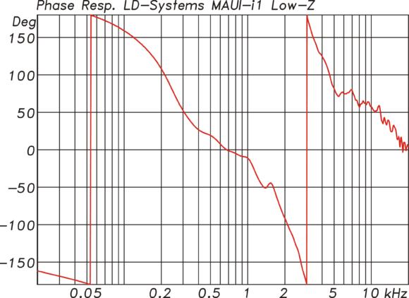 LD-Systems MAUI i1 Phasengang