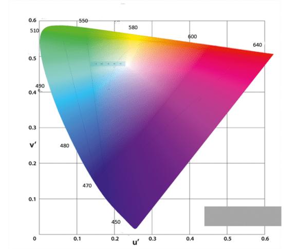 Diagramm Farbhomogenität bei Schwarzzuspiel