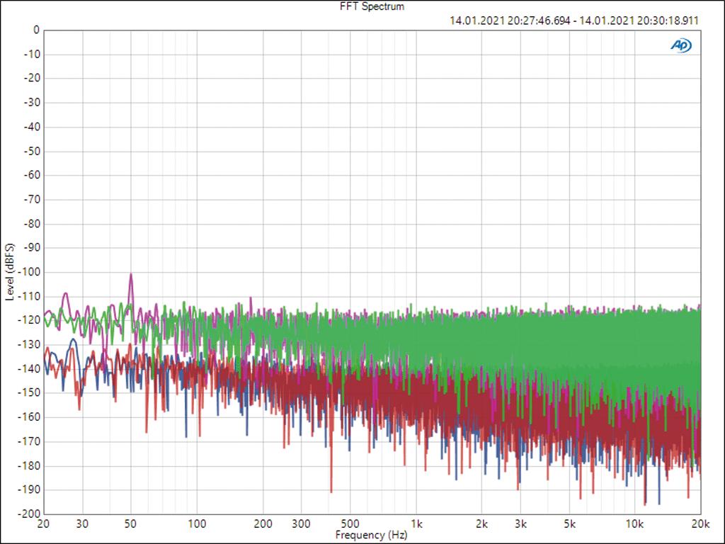 FFT-Spektrum des Störanteils am Eingang