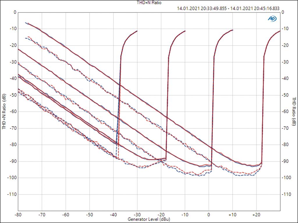 THD+N und THD an den Eingängen