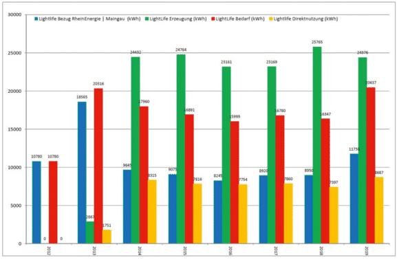 Lightlife Grafik Energiebilanz 2012 bis 2019