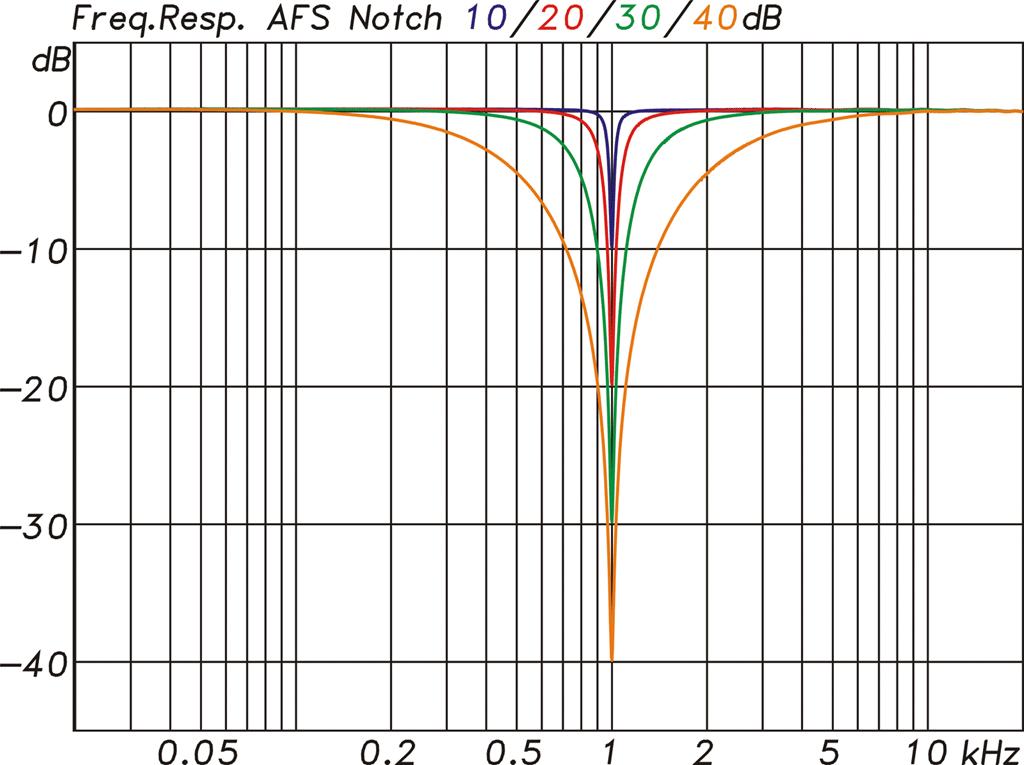 Diagramm Notch-Filter