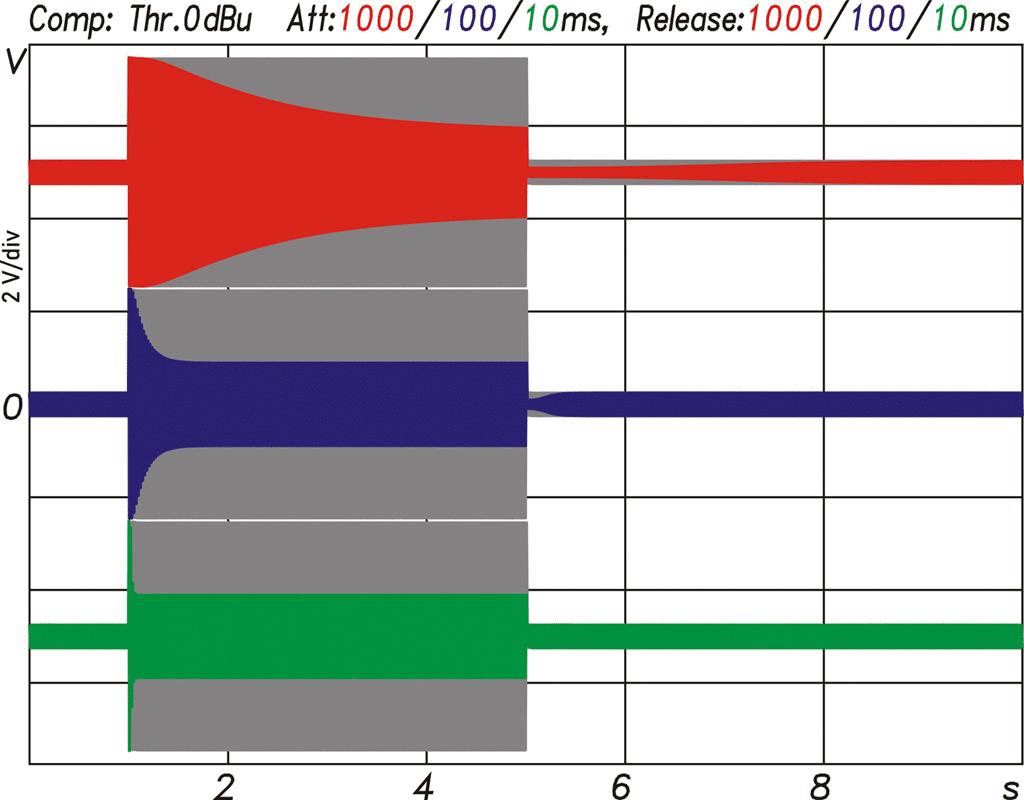 Diagramm Compressor Funktion