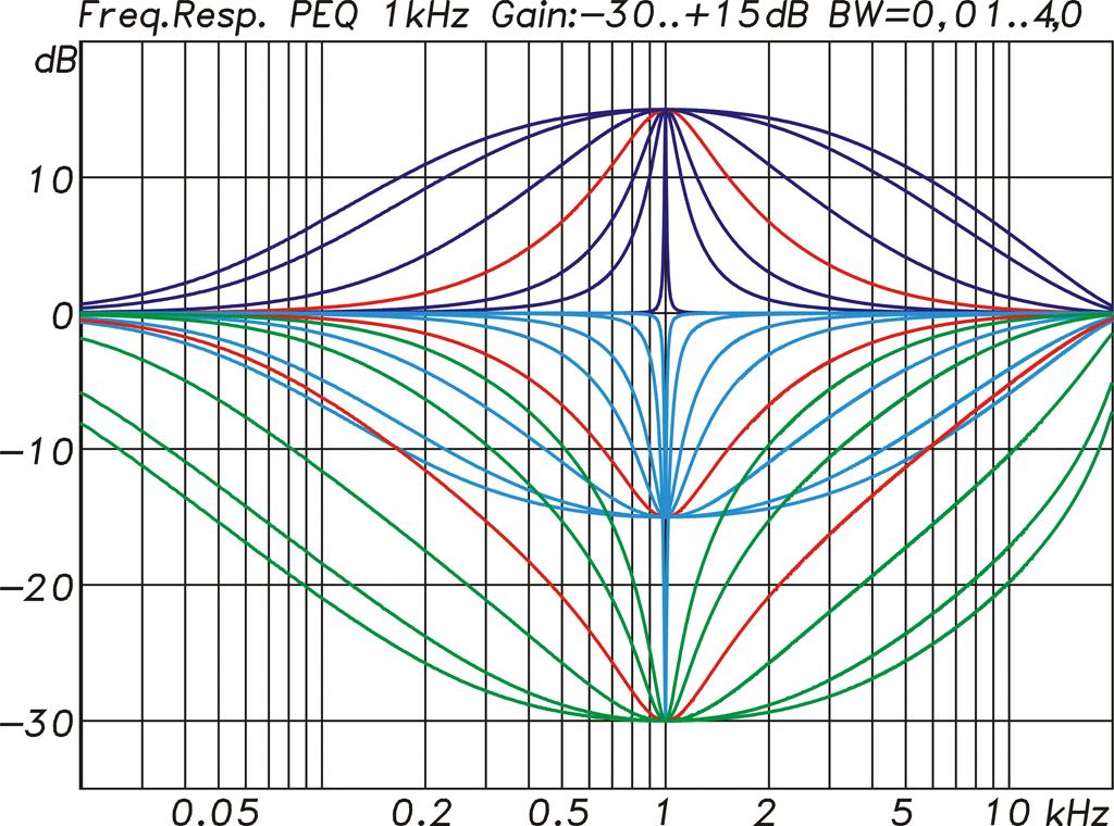 Diagramm Parametrische EQs
