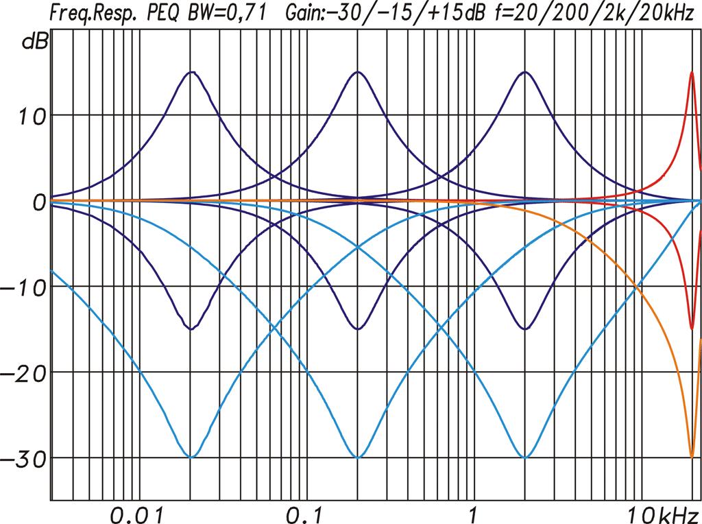 Diagramm Filter gleicher Bandbreite