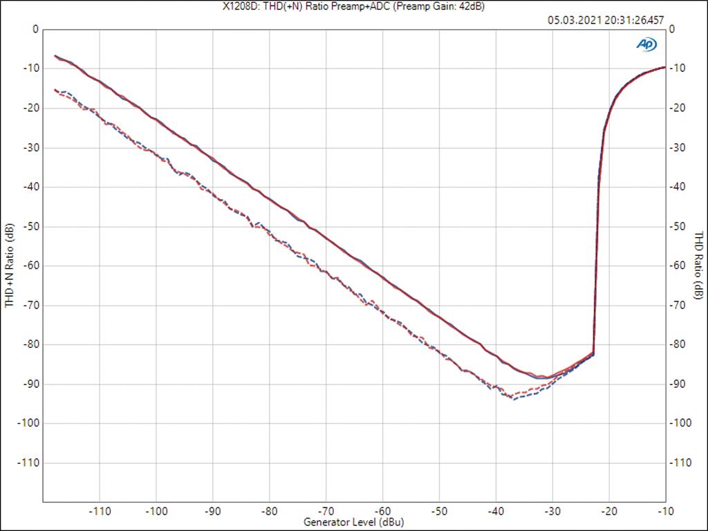 Diagramm THD und THD+N
