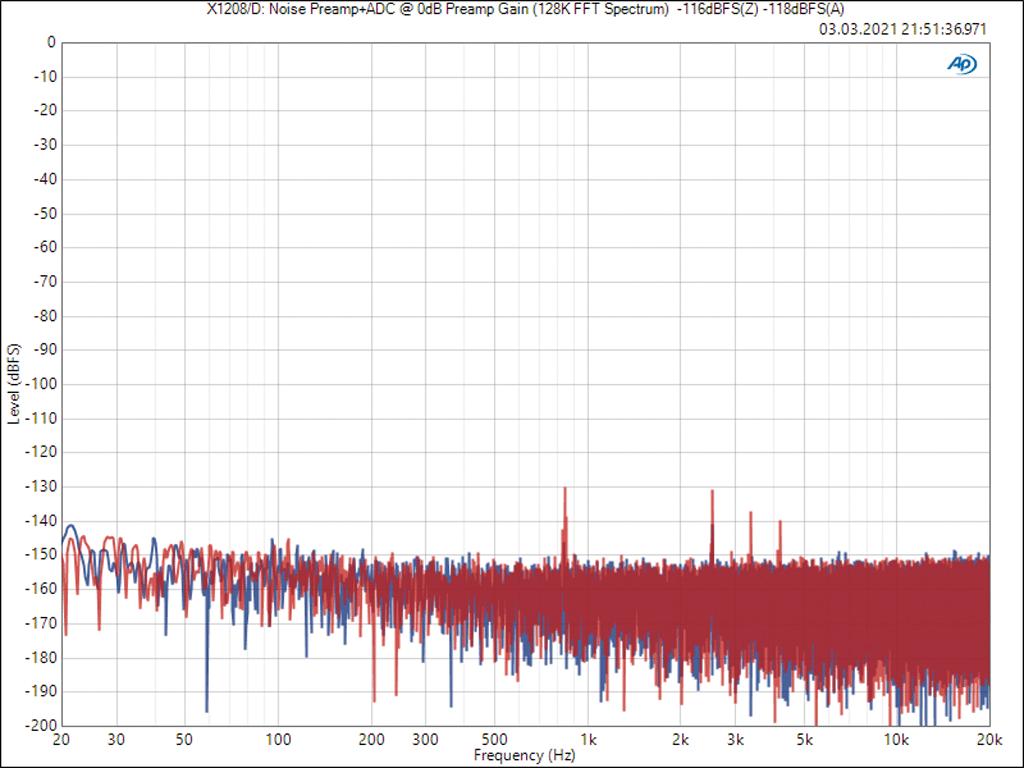 Diagramm FFT-Spektrum