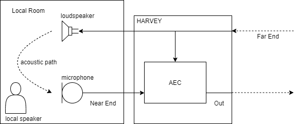 HARVEY Pro AEC / Funktionsprinzip
